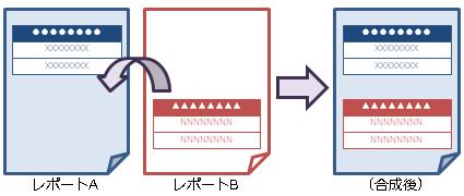 ページ同士を重ね合わせる方法