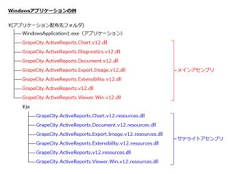 Windowsアプリケーションの配布例